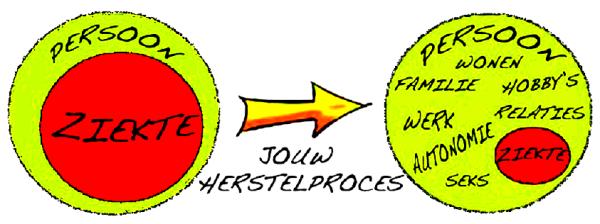 jouw_herstel_proces
